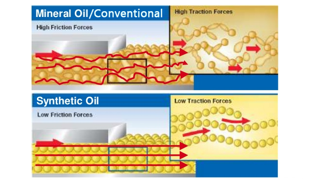 Conventional vs synthetic oil ridgeway 39 s auto repair for What is the difference between synthetic and conventional motor oil